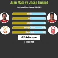 Juan Mata vs Jesse Lingard h2h player stats