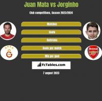 Juan Mata vs Jorginho h2h player stats