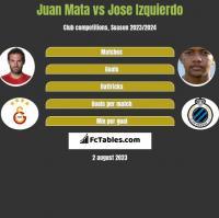 Juan Mata vs Jose Izquierdo h2h player stats