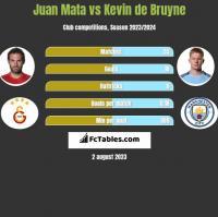 Juan Mata vs Kevin de Bruyne h2h player stats