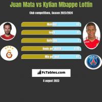 Juan Mata vs Kylian Mbappe Lottin h2h player stats