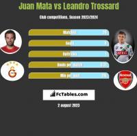 Juan Mata vs Leandro Trossard h2h player stats