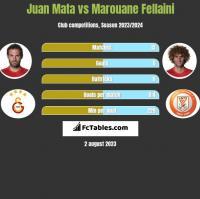 Juan Mata vs Marouane Fellaini h2h player stats