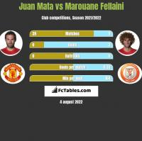 Juan Mata vs Marouane Fellaini h2h player stats