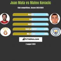 Juan Mata vs Mateo Kovacic h2h player stats