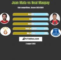 Juan Mata vs Neal Maupay h2h player stats