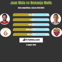Juan Mata vs Nemanja Matić h2h player stats