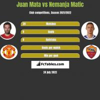 Juan Mata vs Nemanja Matic h2h player stats