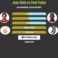 Juan Mata vs Paul Pogba h2h player stats