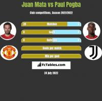Juan Mata vs Paul Pogba h2h player stats