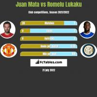 Juan Mata vs Romelu Lukaku h2h player stats