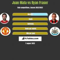 Juan Mata vs Ryan Fraser h2h player stats