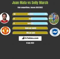 Juan Mata vs Solly March h2h player stats
