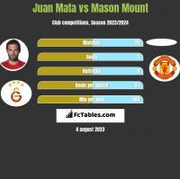 Juan Mata vs Mason Mount h2h player stats