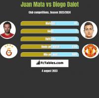 Juan Mata vs Diogo Dalot h2h player stats