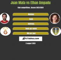 Juan Mata vs Ethan Ampadu h2h player stats