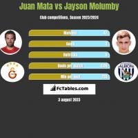 Juan Mata vs Jayson Molumby h2h player stats