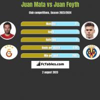 Juan Mata vs Juan Foyth h2h player stats