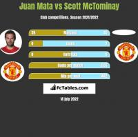 Juan Mata vs Scott McTominay h2h player stats