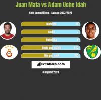 Juan Mata vs Adam Uche Idah h2h player stats