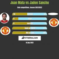 Juan Mata vs Jadon Sancho h2h player stats