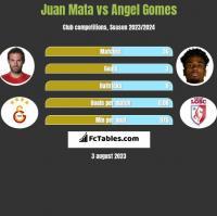 Juan Mata vs Angel Gomes h2h player stats