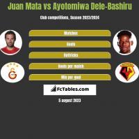 Juan Mata vs Ayotomiwa Dele-Bashiru h2h player stats