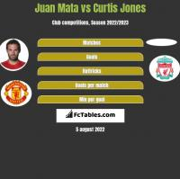 Juan Mata vs Curtis Jones h2h player stats