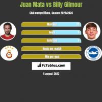 Juan Mata vs Billy Gilmour h2h player stats