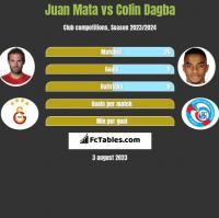 Juan Mata vs Colin Dagba h2h player stats