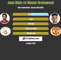 Juan Mata vs Mason Greenwood h2h player stats