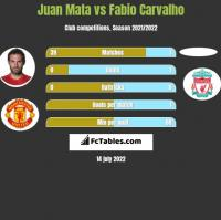 Juan Mata vs Fabio Carvalho h2h player stats