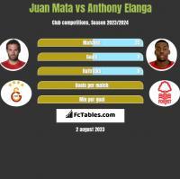 Juan Mata vs Anthony Elanga h2h player stats