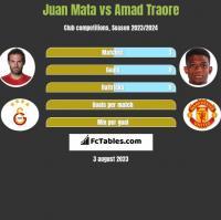 Juan Mata vs Amad Traore h2h player stats