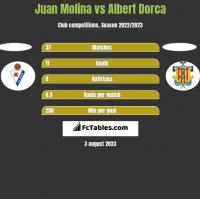 Juan Molina vs Albert Dorca h2h player stats