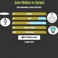 Juan Molina vs Burgui h2h player stats