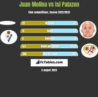 Juan Molina vs Isi Palazon h2h player stats