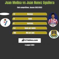 Juan Molina vs Juan Nunez Aguilera h2h player stats