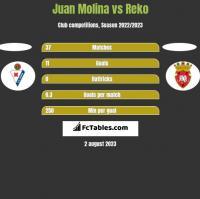 Juan Molina vs Reko h2h player stats