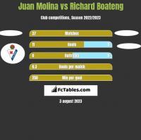 Juan Molina vs Richard Boateng h2h player stats
