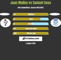 Juan Molina vs Samuel Sosa h2h player stats