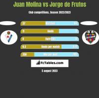 Juan Molina vs Jorge de Frutos h2h player stats