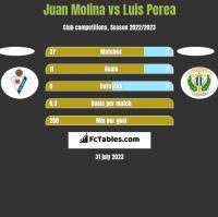 Juan Molina vs Luis Perea h2h player stats
