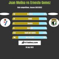Juan Molina vs Ernesto Gomez h2h player stats