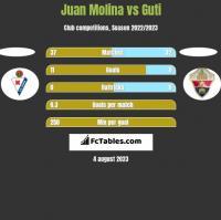 Juan Molina vs Guti h2h player stats