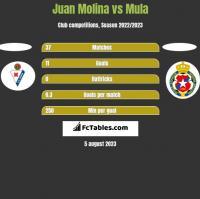 Juan Molina vs Mula h2h player stats