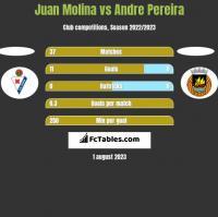 Juan Molina vs Andre Pereira h2h player stats