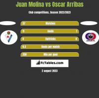 Juan Molina vs Oscar Arribas h2h player stats