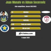 Juan Munafo vs Adnan Secerovic h2h player stats