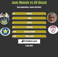 Juan Munafo vs Ali Ghazal h2h player stats